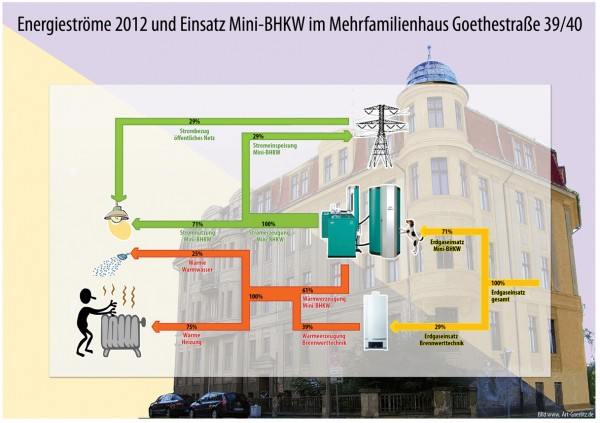 Energieströme 2012 - Blockheizkraftwerk Goethestr. 39 Görlitz